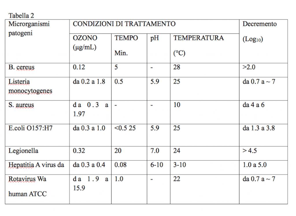 Sanificazione con l'ozono. Soluzione per la Fase 2?
