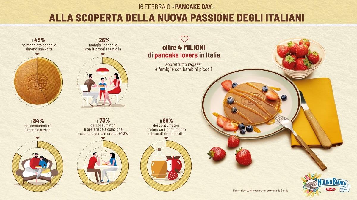 Infografica sul consumo di pancake in Italia