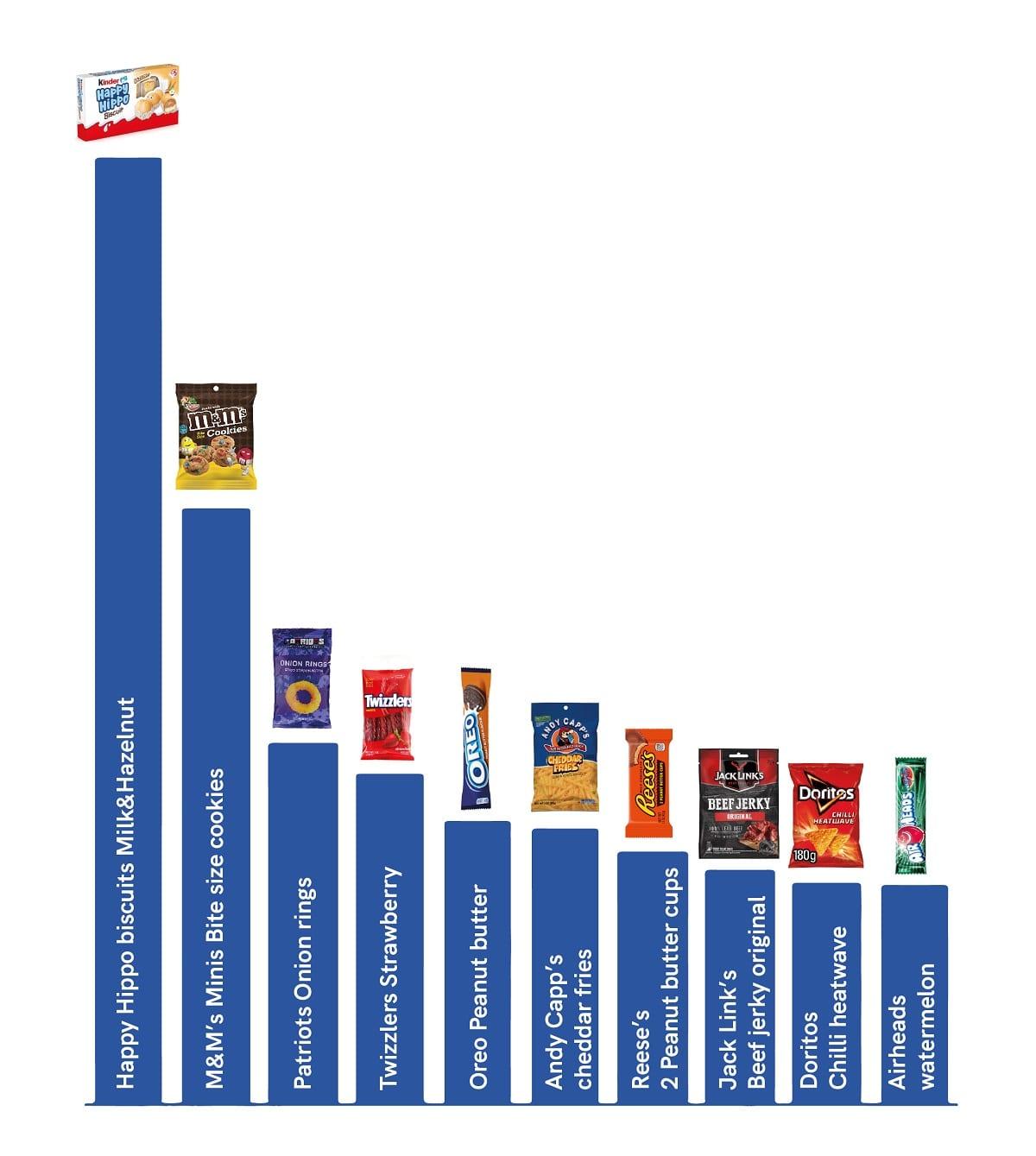 Grafico degli snack più consumati