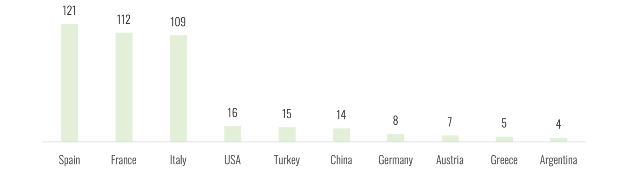 Top 10 Paesi con superfici vitate bio (migliaia ettari)