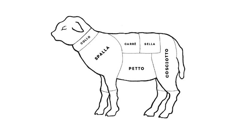 I tagli dell'agnello