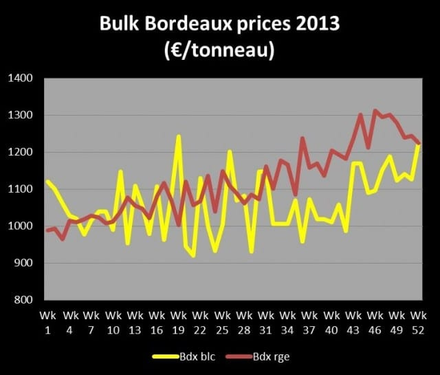 L'altro Bordeaux, ovvero, la rivincita dello sfuso. Mercati esteri premiano i piccoli produttori